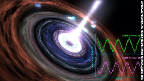 Astronomers witness the steady, beating heart of a black hole