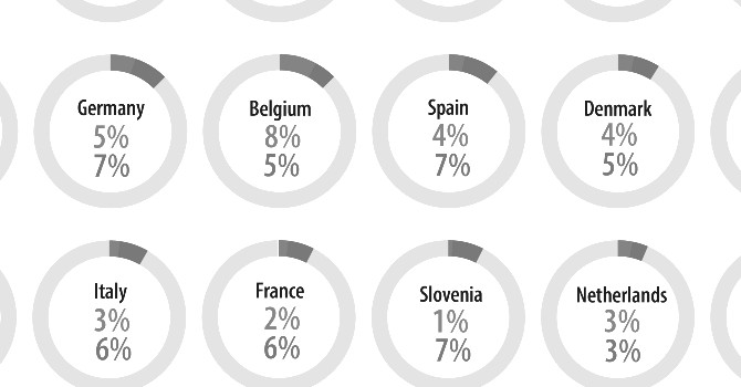 How many non-EU citizens live in the European Union?