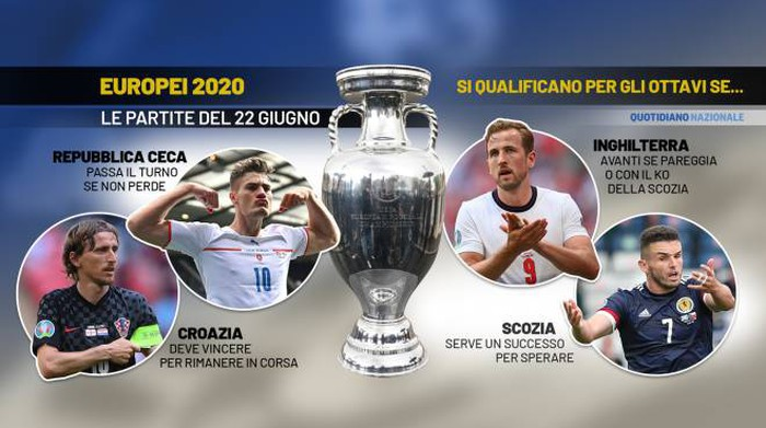 Europe 2021, Czech Republic England and Croatia Scotland: in the Round of 16 if... - Sports