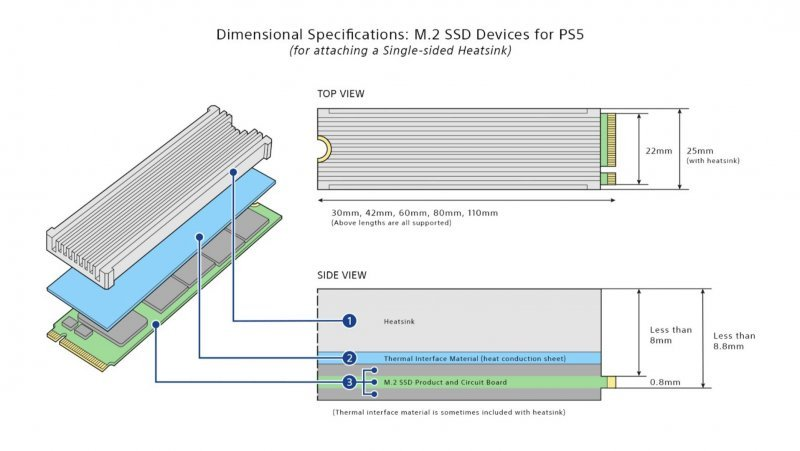 Specifications of the dissipating unit