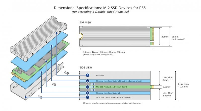 More specifications about the dissipation unit and overall dimensions