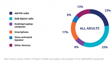 Photo of radio.  In the UK AM is only heard at 3%.  But there are no outages until 2030. The government wants to ensure that connected cars and smart speakers are heard